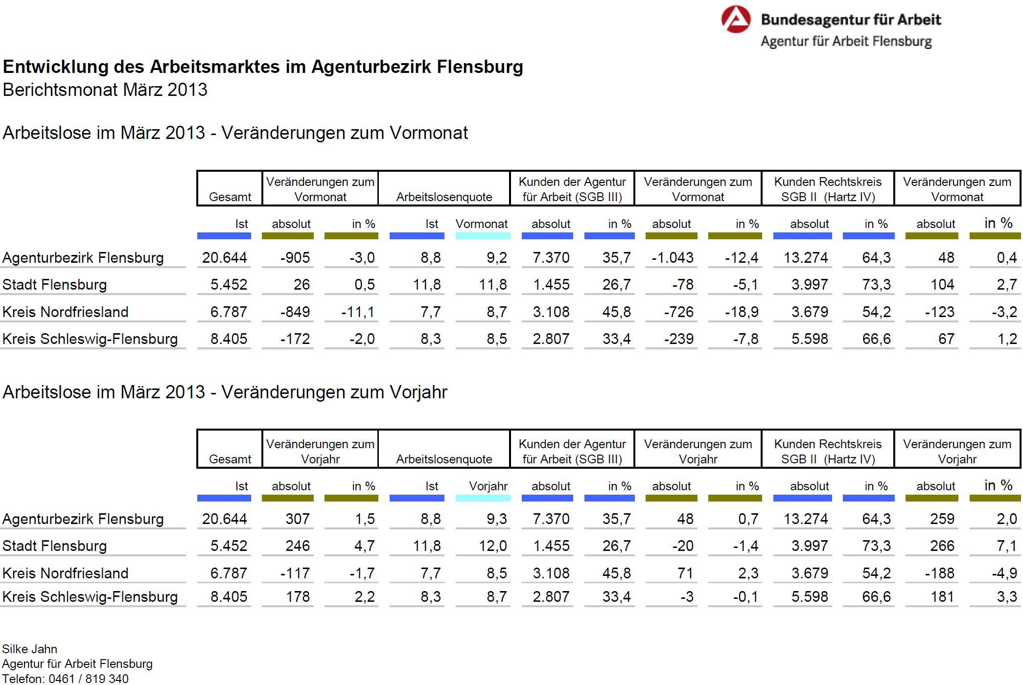 Agenturbezirk Flensburg Arbeitslose März 2013