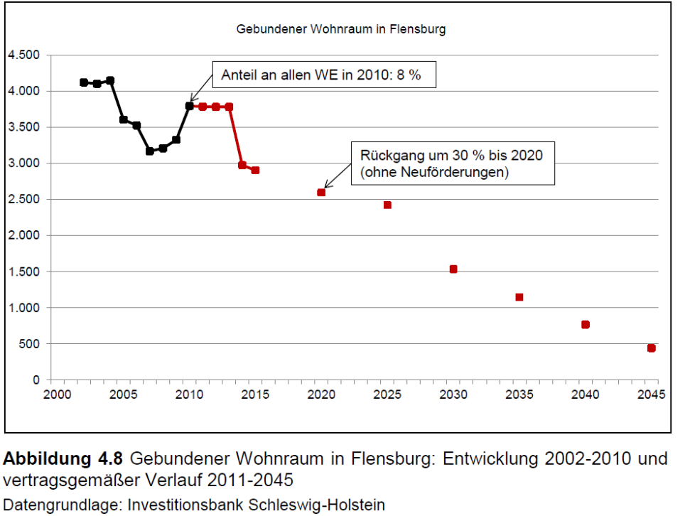 https://akopol.files.wordpress.com/2013/04/gebundener-wohnraum-in-flensburg.png?w=638&h=484
